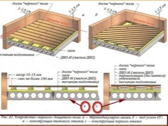 Как сделать пол в деревянном доме по грунту по лагам
