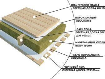 Утепление деревянного пола без разборки