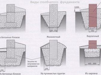 Как правильно сделать фундамент для бани