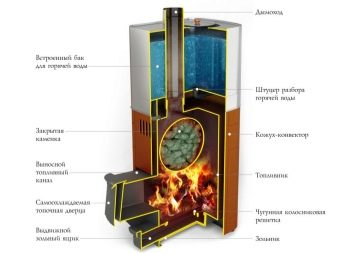 Печи для бани «Термофор»: обзор и отзывы владельцев