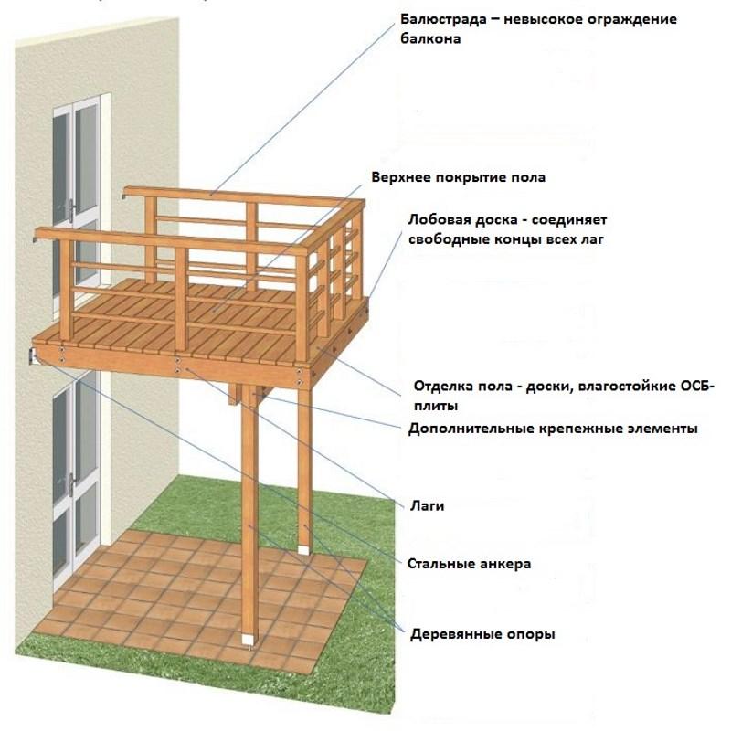 Балкон своими руками на даче