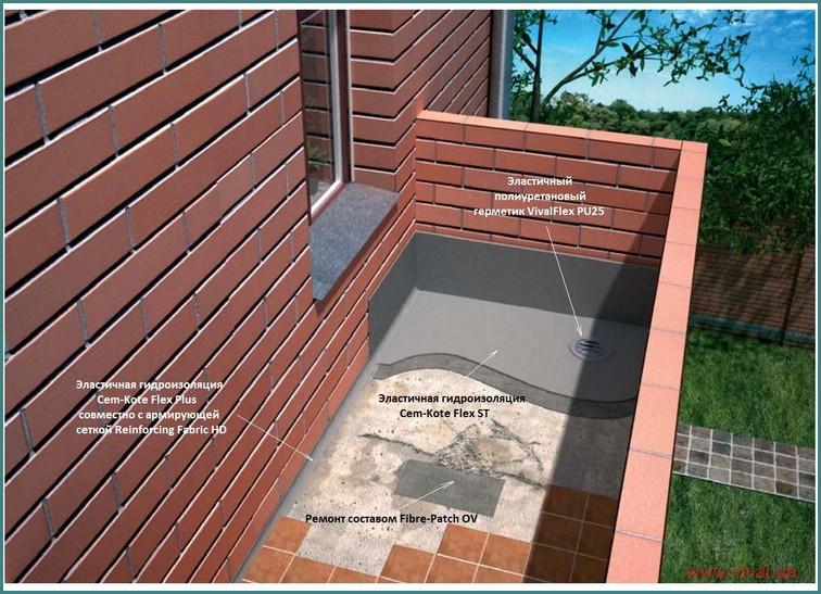 Гидроизоляция утепленного бaлконa : коллекция иллюстраций.