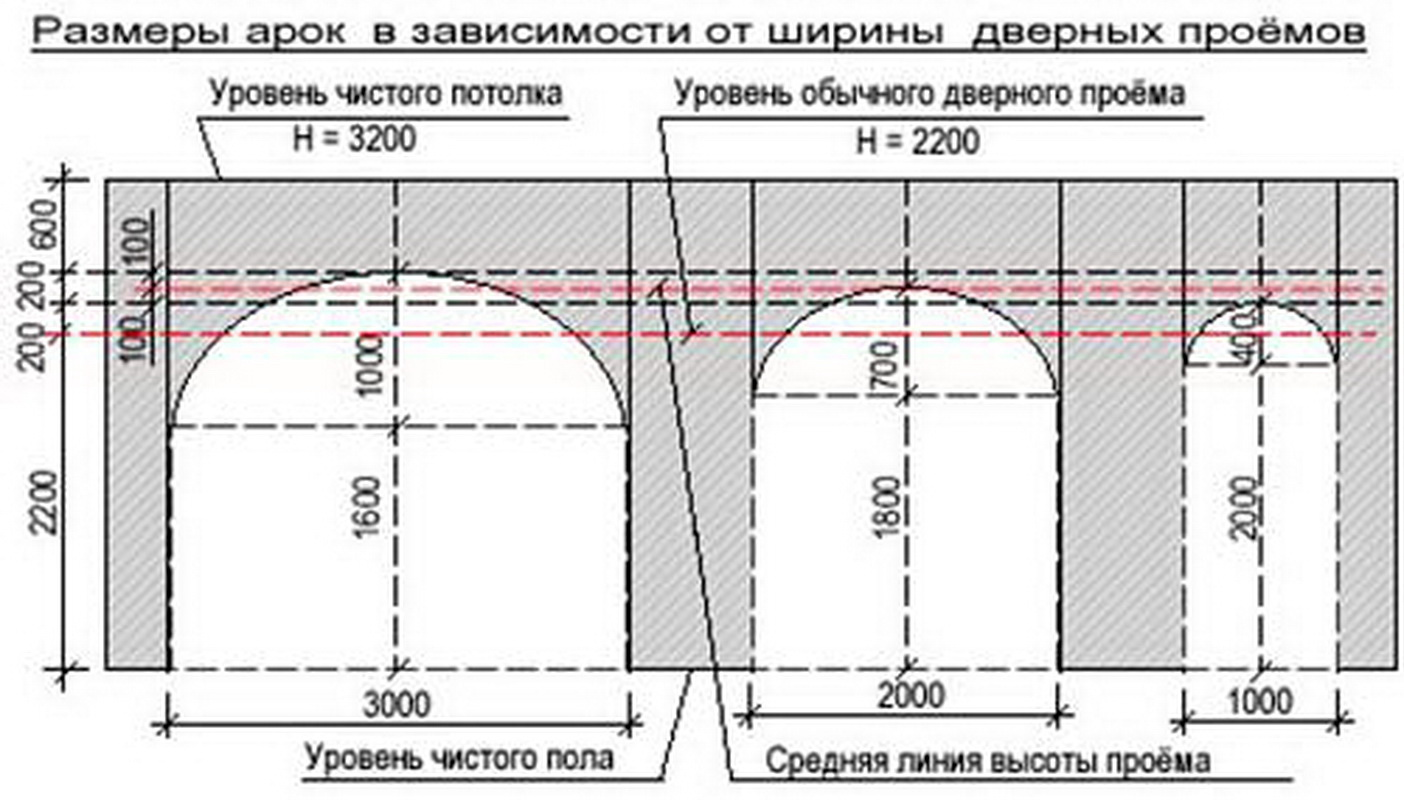 Размер дверной проем из гипсокартона своими руками