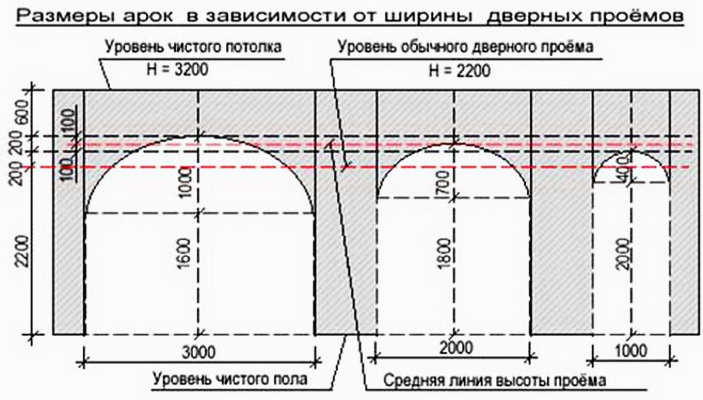 Изготовление арки схема