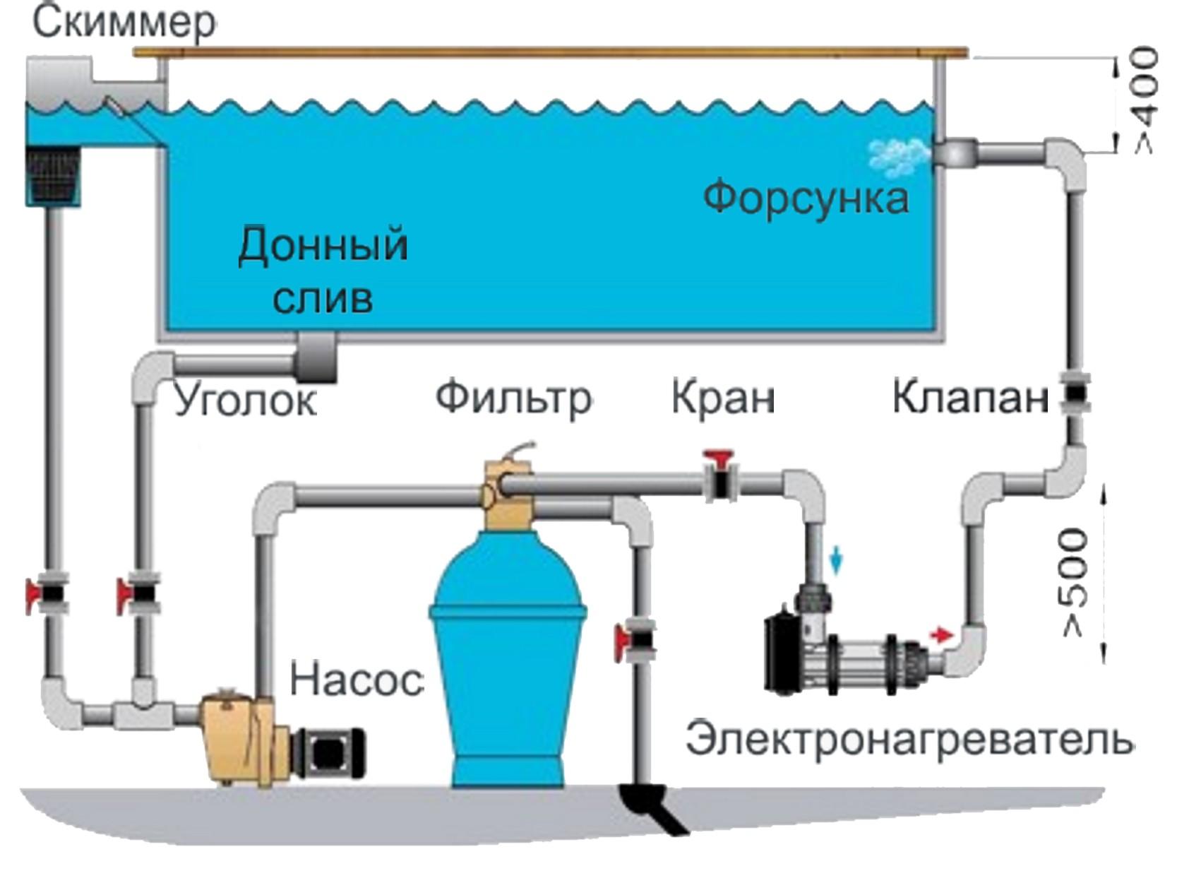 Как сделать слив воды бассейне своими руками
