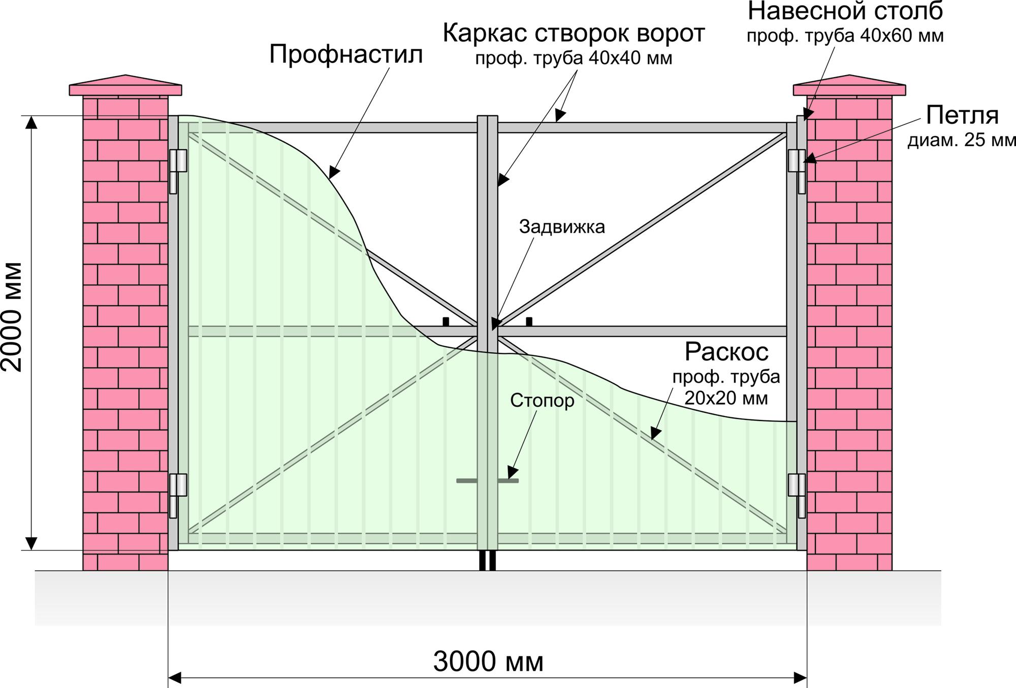 Конструкция распашных ворот своими руками 300