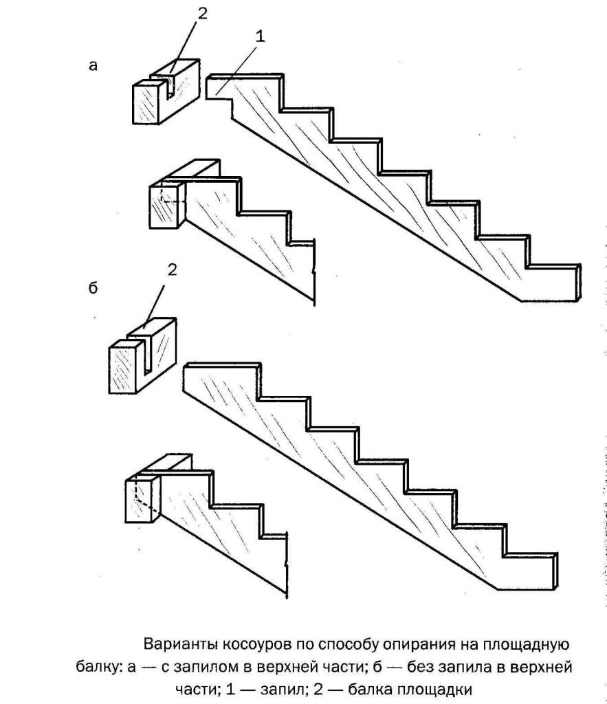 Лестница своими руками в небольшом доме фото 242
