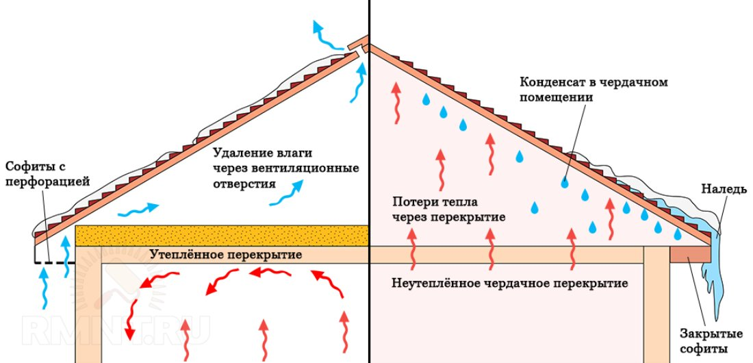 Снегозадержатели на крышу с мягкой кровлей