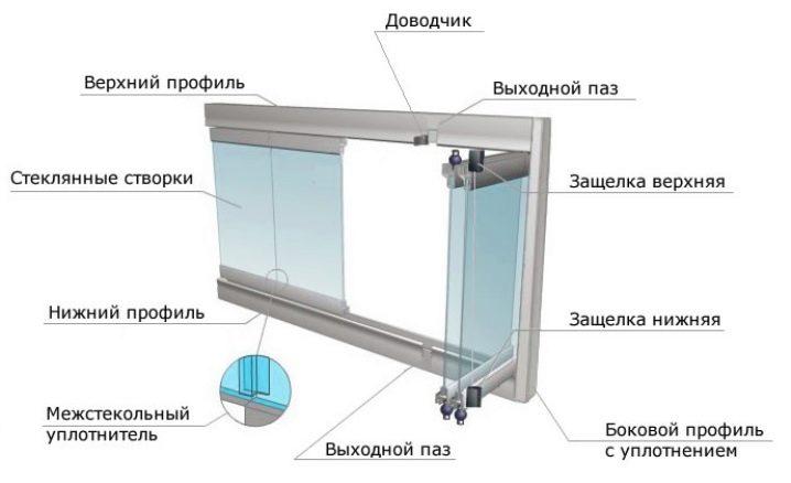 Окна на балкон и лоджию: 4 вида конструкций obustroeno.com.
