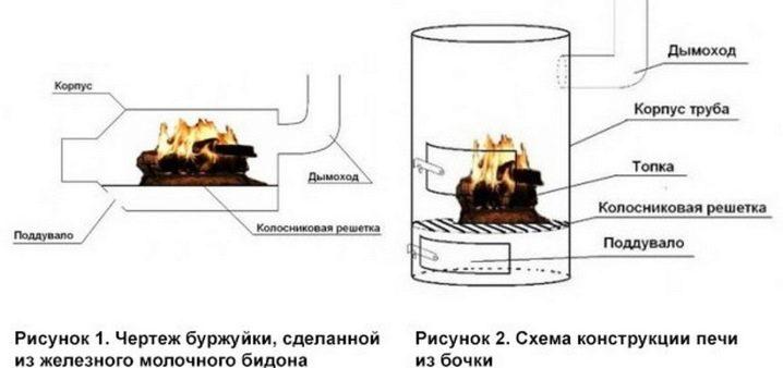 Как правильно сделать дымоход от печи буржуйки ершик для чистки дымохода от сажи